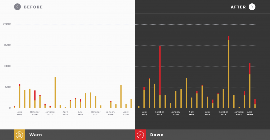 Graph showing GitHub downtime minutes by month, before and after their acquisition by Microsoft.