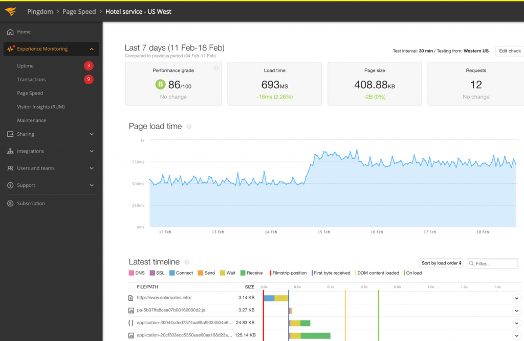 Pingdom screenshot showing one of the most popular monitoring tools used by DevOps teams worldwide