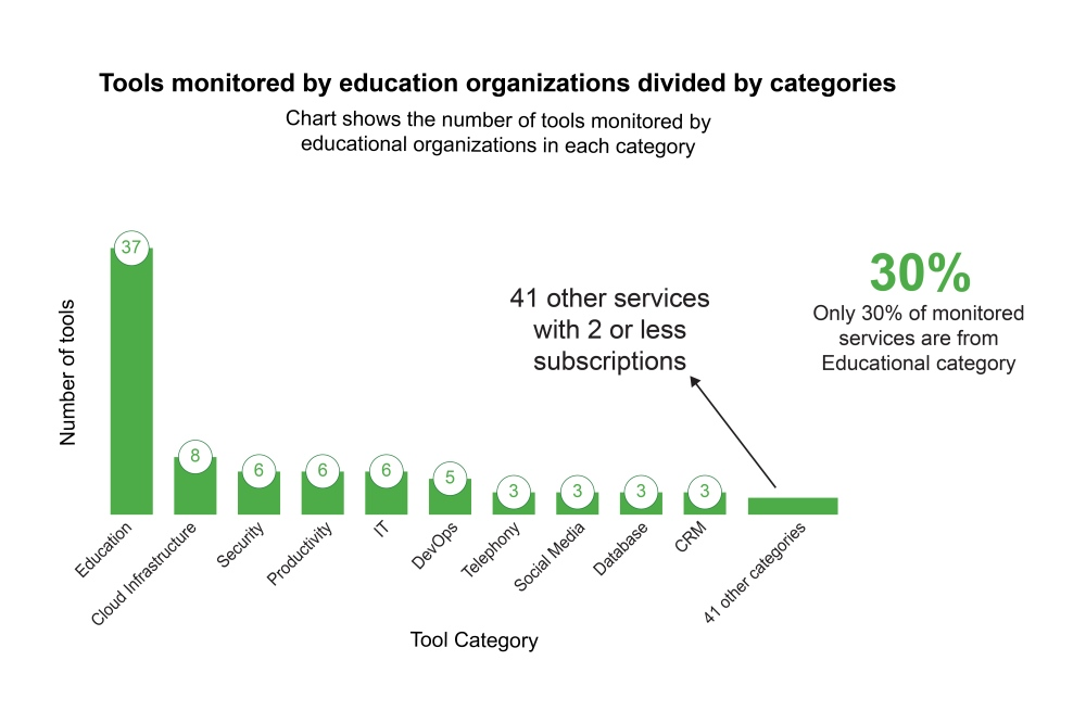 Number of educational tools by number of educational organizations