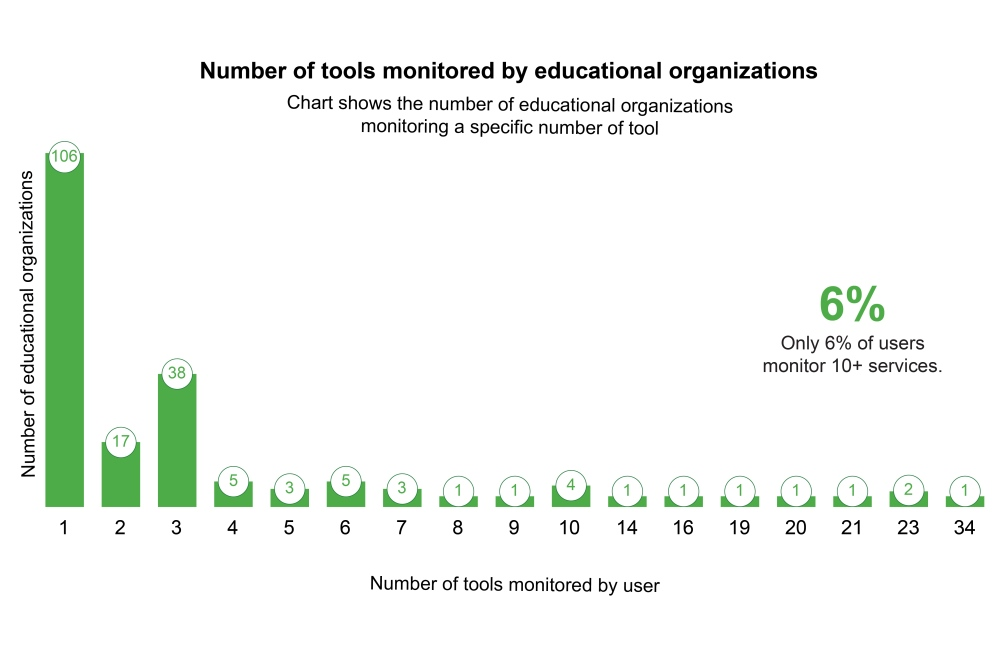 Number of educational organizations by number of tools they monitor